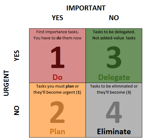 20110316-new_path_-_new_life_-_eisenhower_matrix_urgent_important.png